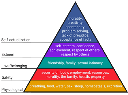 Maslow's Heirarchy: the higher you go . . .