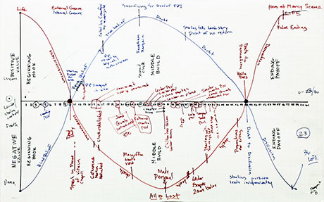Story Grid for Silence of the Lambs